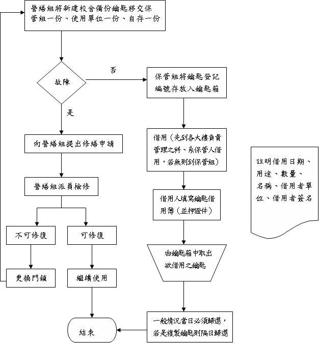 钥匙管理作业流程图